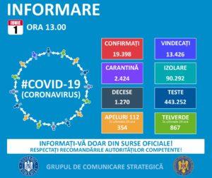 Informare COVID -19, Grupul de Comunicare Strategică, 1 iunie 2020, ora 13.00 – MINISTERUL AFACERILOR INTERNE