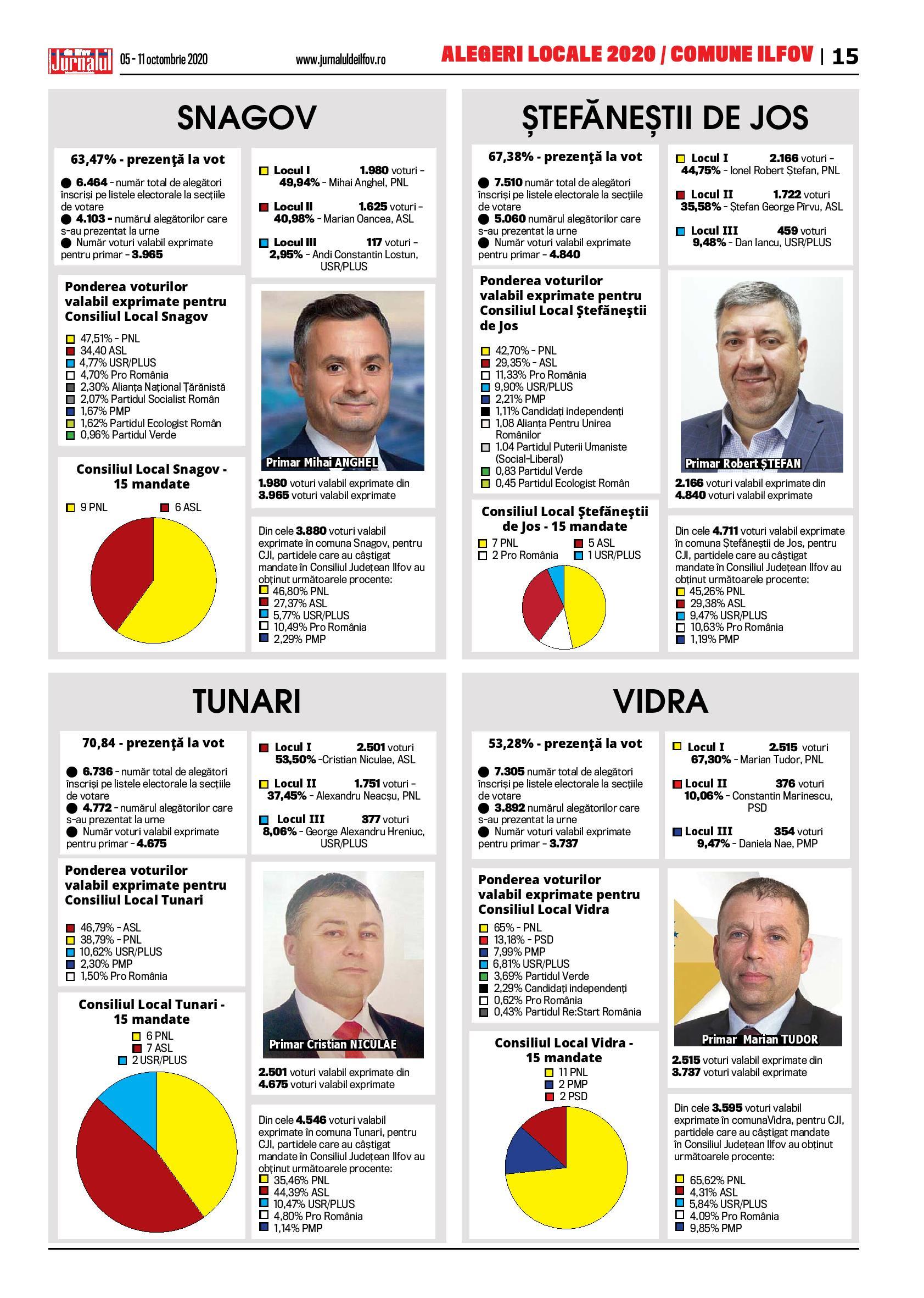 Alegeri Locale 2020/Comune Ilfov – 8 – Jurnalul de Ilfov