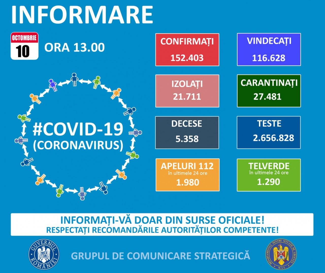 COVID-19, la Constanța: 3 DECESE și 87 de NOI CAZURI