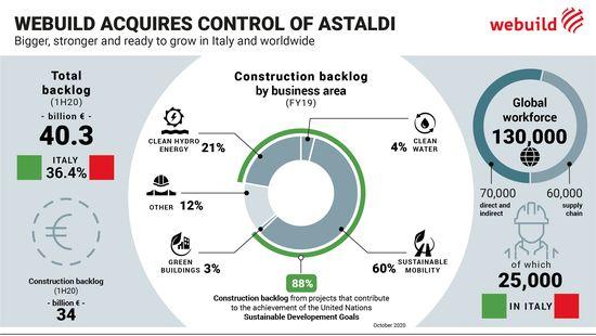 Agenda Constructiilor – WEBUILD preia controlul asupra Astaldi, cea mai mare tranzactie din Proiectul Italia