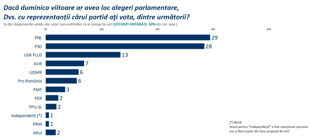 Sondaje oficiale. Sociopol spune că AUR-ul lui George Simion are peste 7% numai pe România – CURIERUL ROMÂNESC