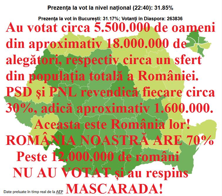 ABSENTEISM ISTORIC! ROMÂNIA NOASTRĂ: Peste 12.000.000 de români NU AU VOTAT și au respins MASCARADA! ROMÂNIA LOR: CURS-Avangarde: PSD  30,6%, PNL 29%, USR 15,9%. SOCIOPOL: PNL 28%, PSD 28%, USR PLUS 16,3%.