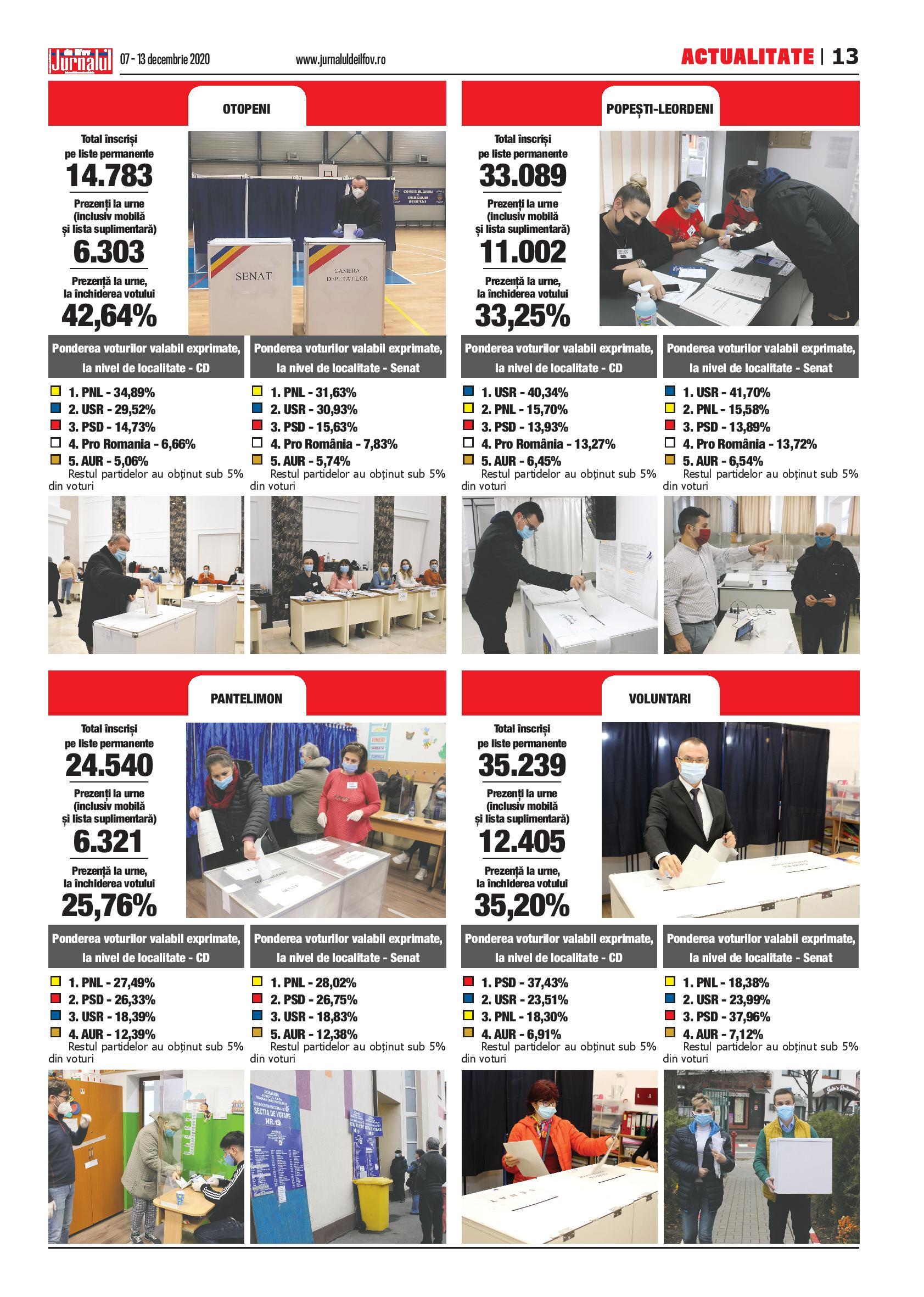 Alegeri parlamentare 2020 – orașele Otopeni, Pantelimon, Popești-Leordeni, Voluntari – Jurnalul de Ilfov
