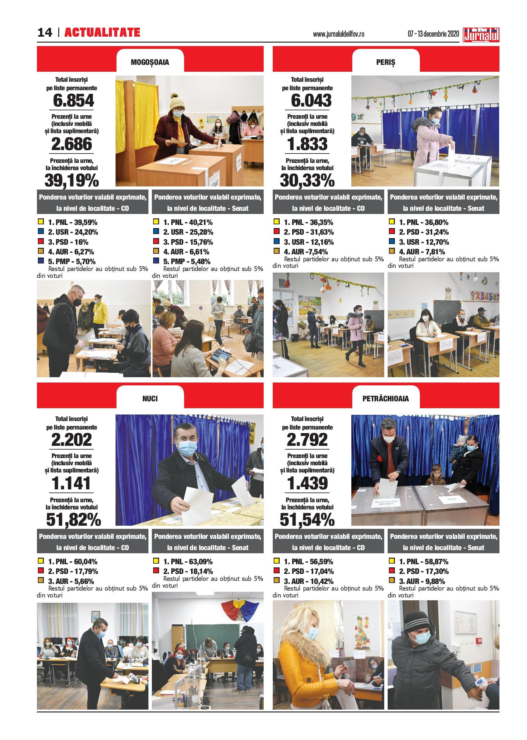 Alegeri parlamentare 2020 – comunele Mogoșoaia, Nuci, Periș, Petrăchioaia – Jurnalul de Ilfov