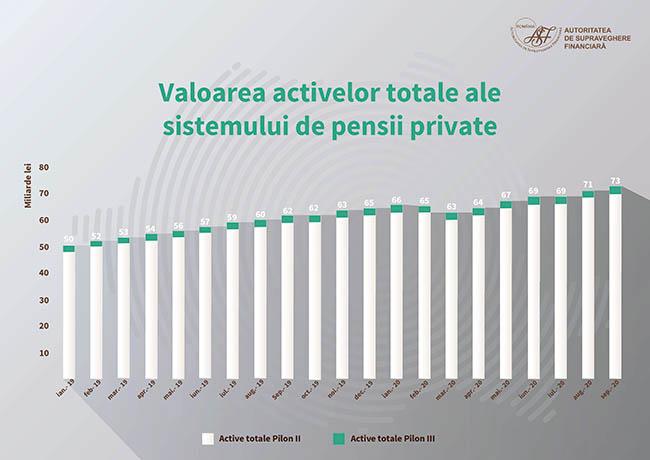 ASF: Evoluția pieței pensiilor private în primele nouă luni ale anului 2020
